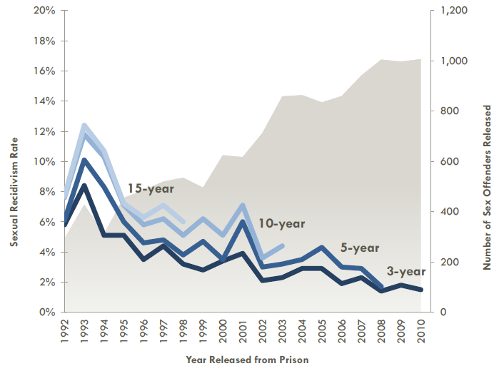 Sex Offender Sexual Recidivism Trend Graph